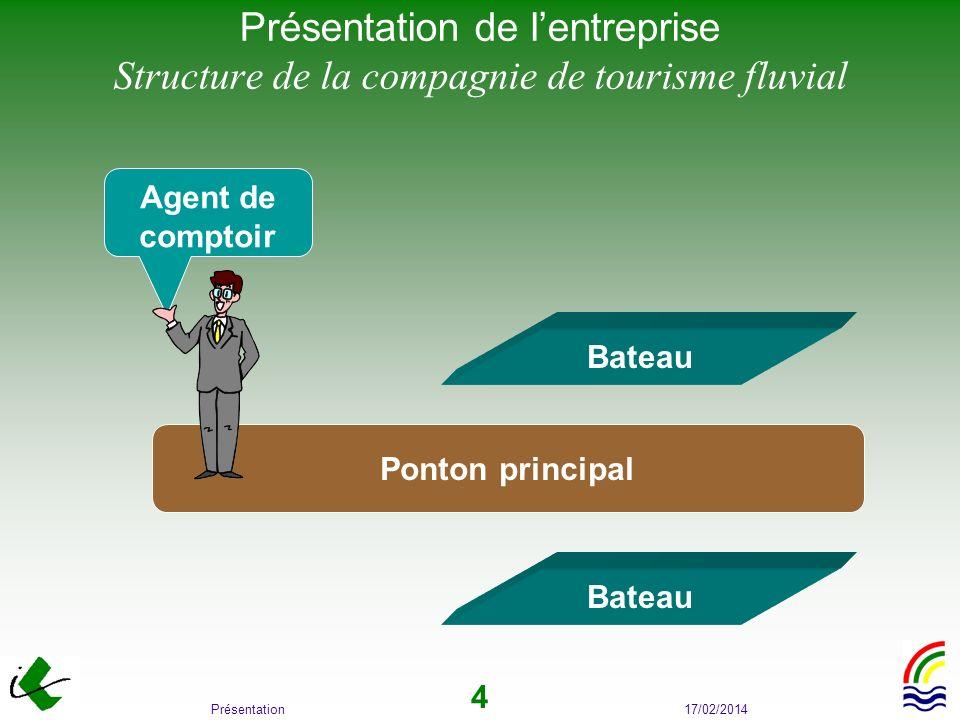 Présentation de l'entreprise Structure de la compagnie de tourisme fluvial