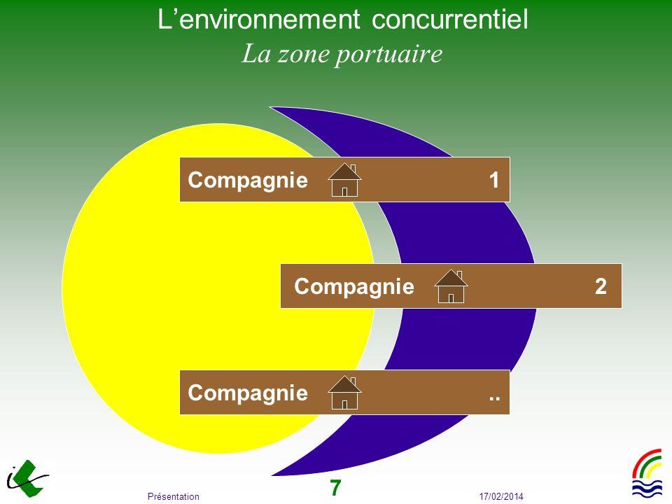 L'environnement concurrentiel La zone portuaire