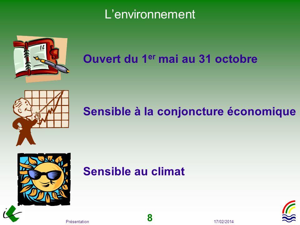 L'environnement Ouvert du 1er mai au 31 octobre