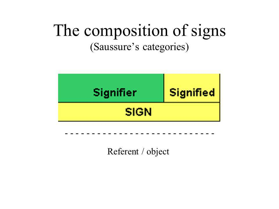 The composition of signs (Saussure's categories)
