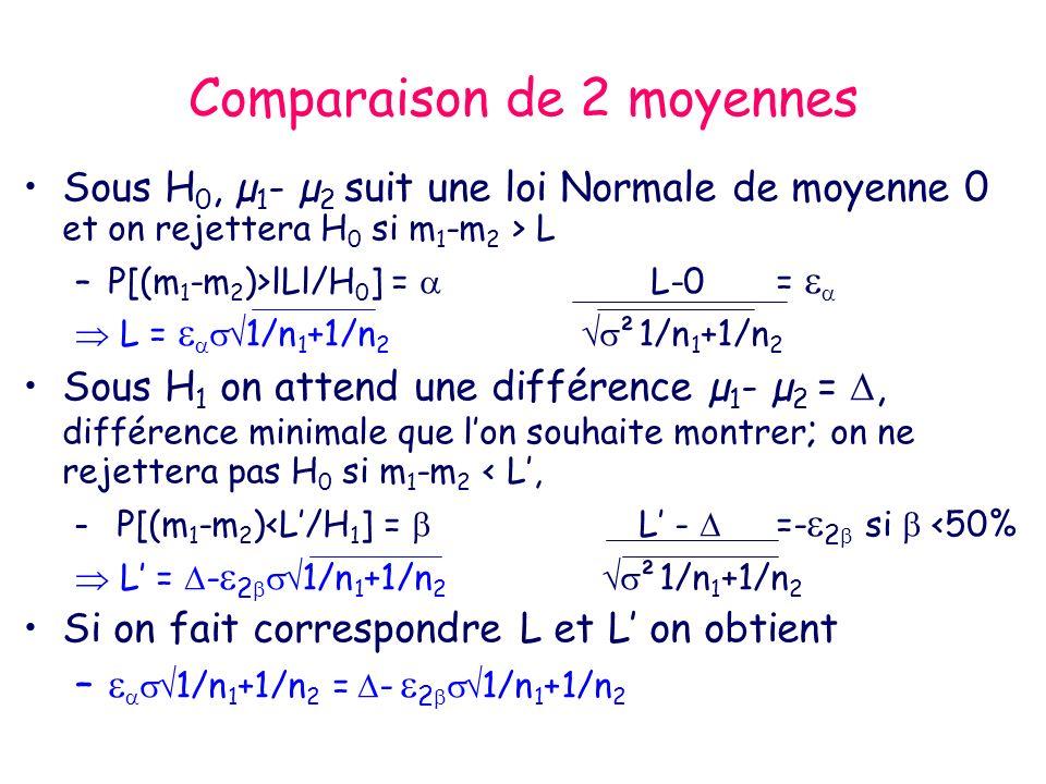 Comparaison de 2 moyennes