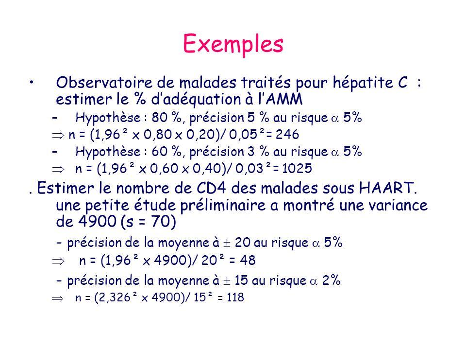 Exemples Observatoire de malades traités pour hépatite C : estimer le % d'adéquation à l'AMM. Hypothèse : 80 %, précision 5 % au risque  5%