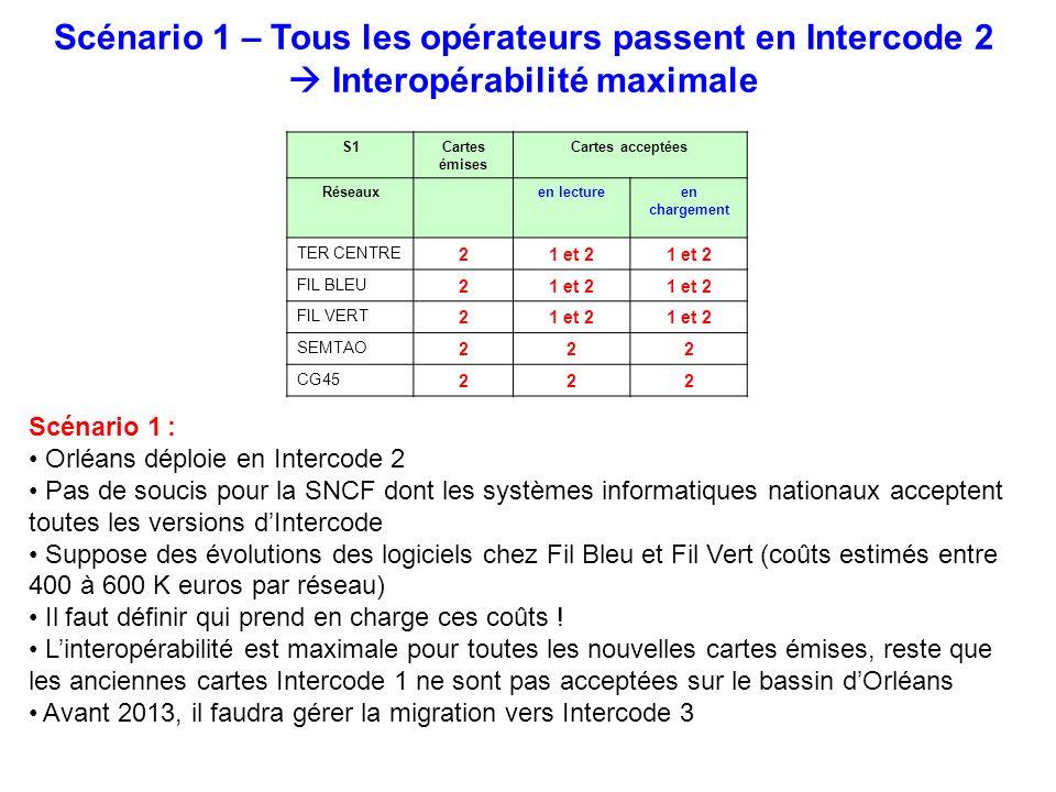 Scénario 1 – Tous les opérateurs passent en Intercode 2  Interopérabilité maximale