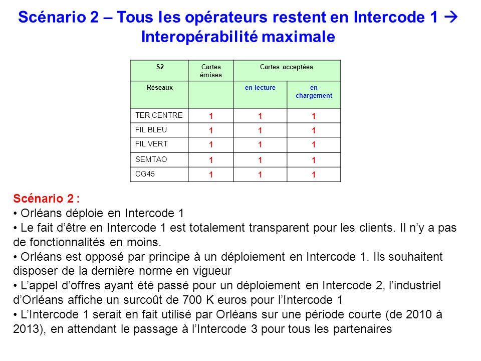 Scénario 2 – Tous les opérateurs restent en Intercode 1  Interopérabilité maximale