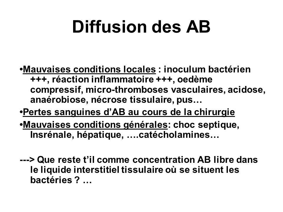 Diffusion des AB