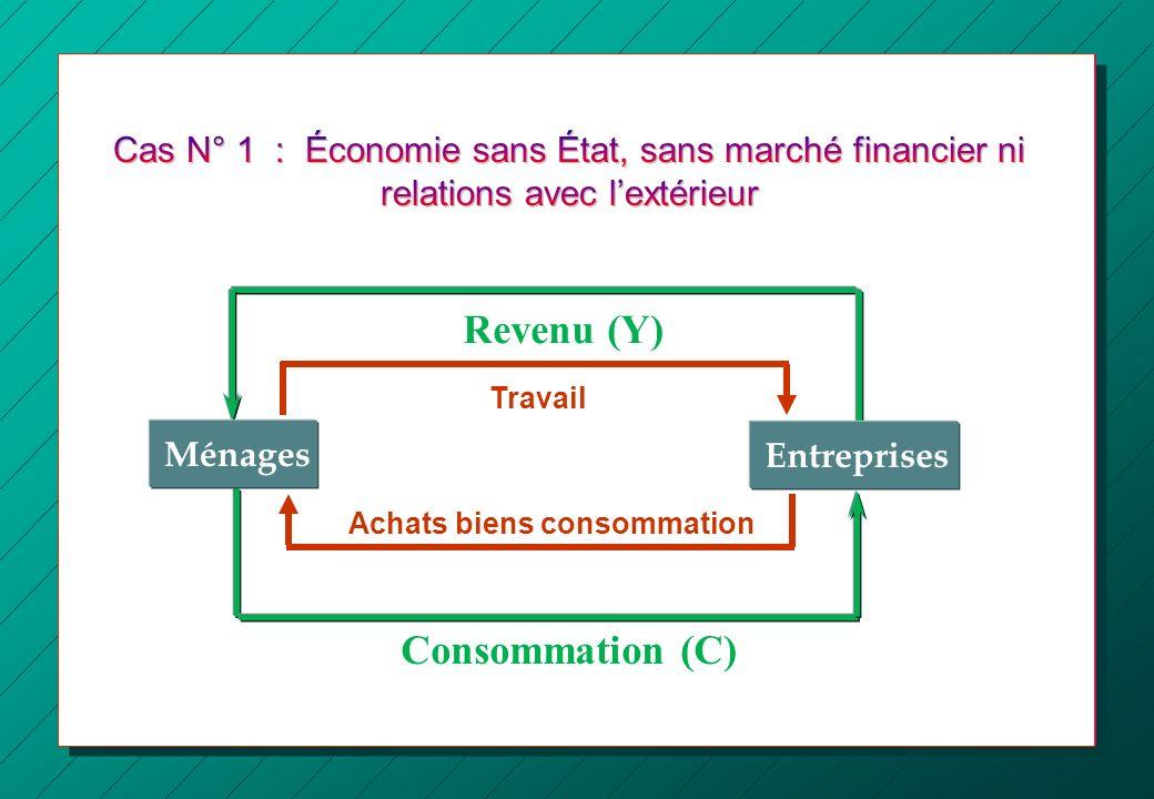Revenu (Y) Consommation (C)