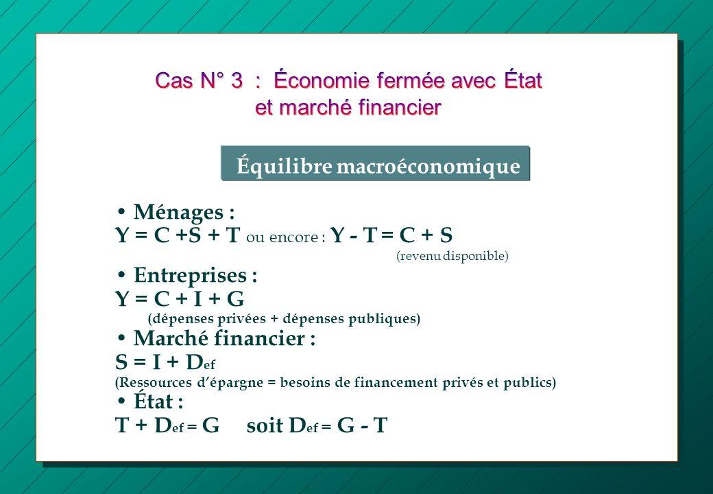 Cas N° 3 : Économie fermée avec État et marché financier