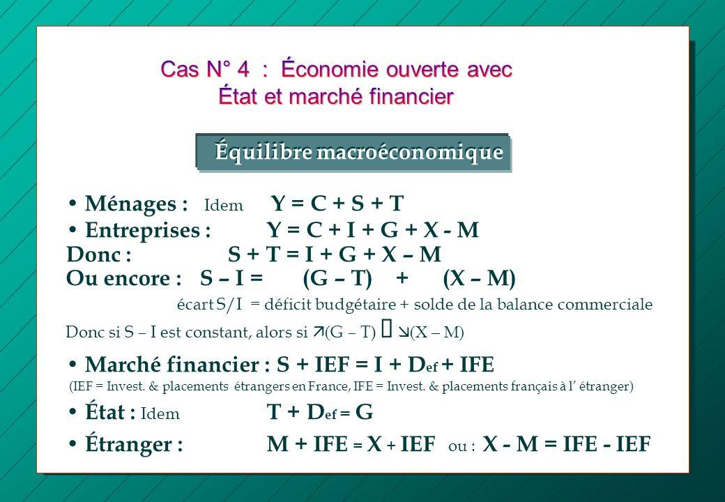 Cas N° 4 : Économie ouverte avec État et marché financier