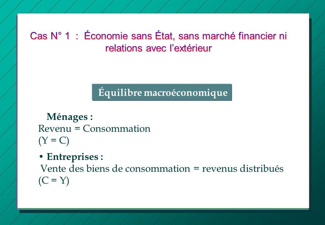 Équilibre macroéconomique • Ménages : Revenu = Consommation (Y = C)