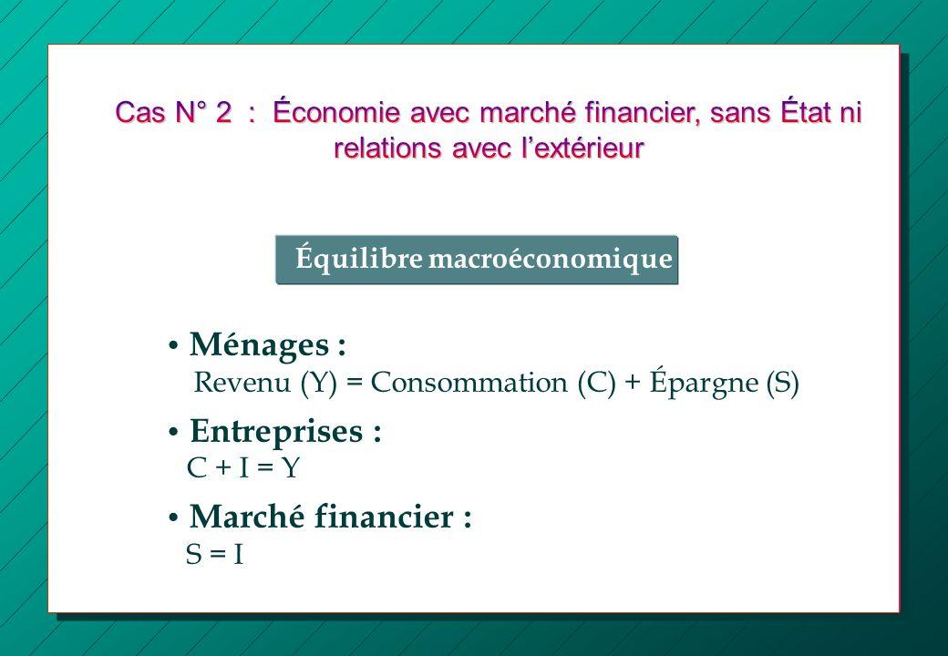 Équilibre macroéconomique