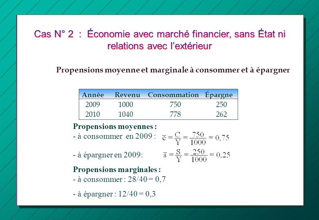 Cas N° 2 : Économie avec marché financier, sans État ni relations avec l'extérieur