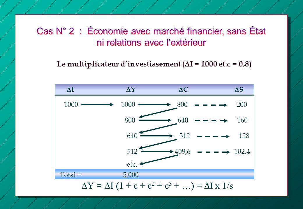 DY = DI (1 + c + c2 + c3 + …) = DI x 1/s