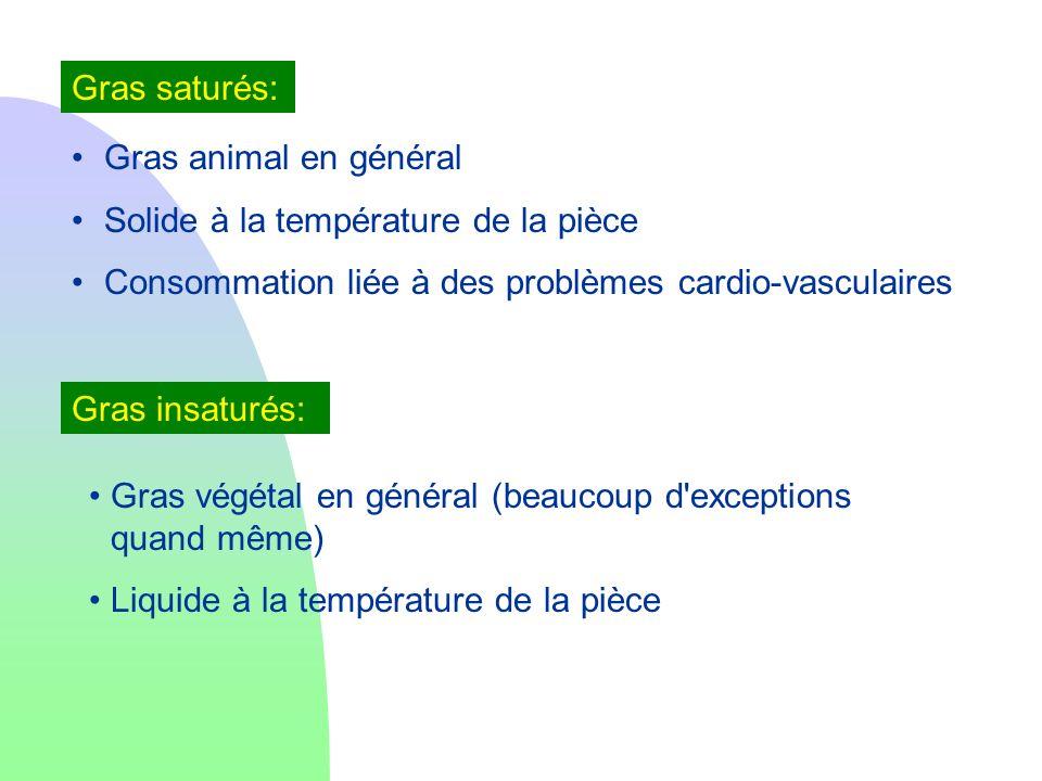 Gras saturés:Gras animal en général. Solide à la température de la pièce. Consommation liée à des problèmes cardio-vasculaires.