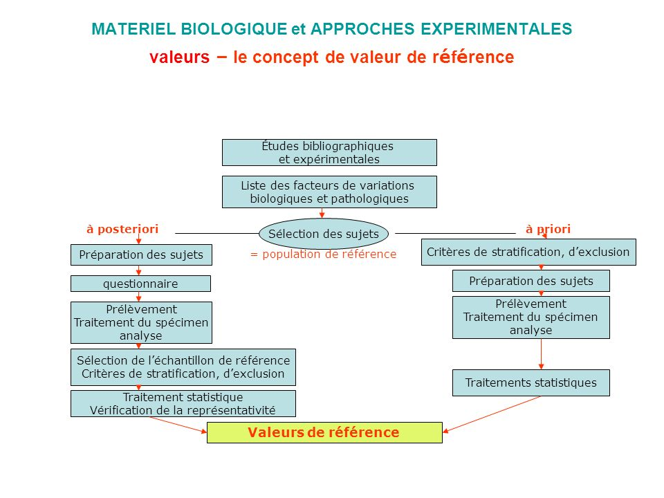 MATERIEL BIOLOGIQUE et APPROCHES EXPERIMENTALES valeurs – le concept de valeur de référence