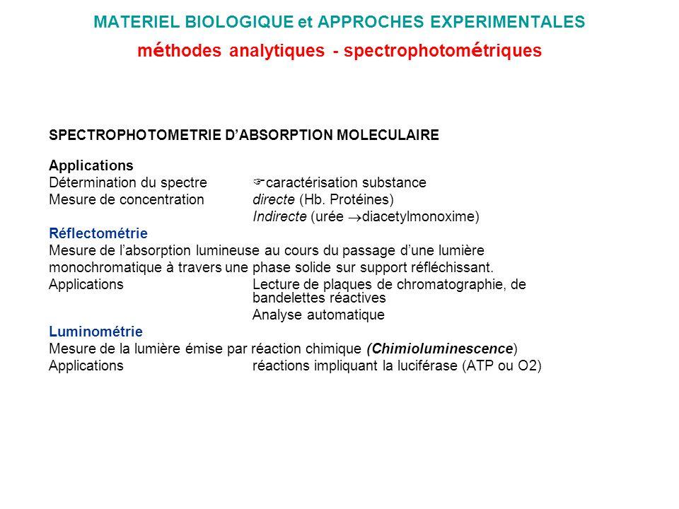 MATERIEL BIOLOGIQUE et APPROCHES EXPERIMENTALES méthodes analytiques - spectrophotométriques