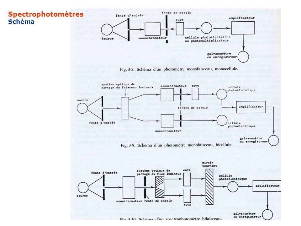 Spectrophotomètres Schéma