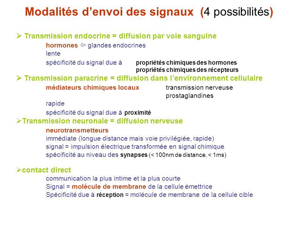 Modalités d'envoi des signaux (4 possibilités)