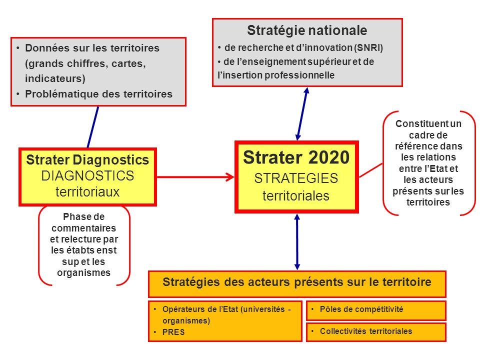 Stratégies des acteurs présents sur le territoire