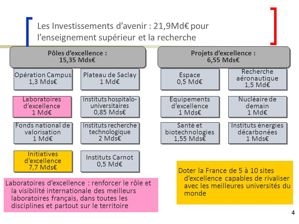 Projets d'excellence : 6,55 Mds€