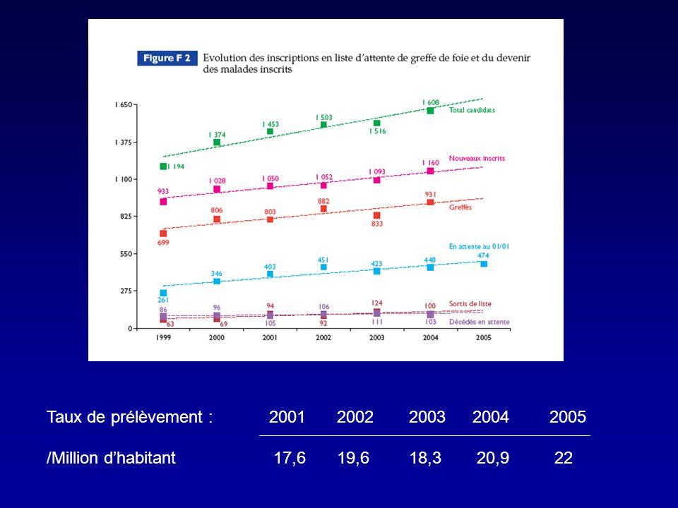 Taux de prélèvement : 2001 2002 2003 2004 2005 /Million d'habitant 17,6 19,6 18,3 20,9 22.