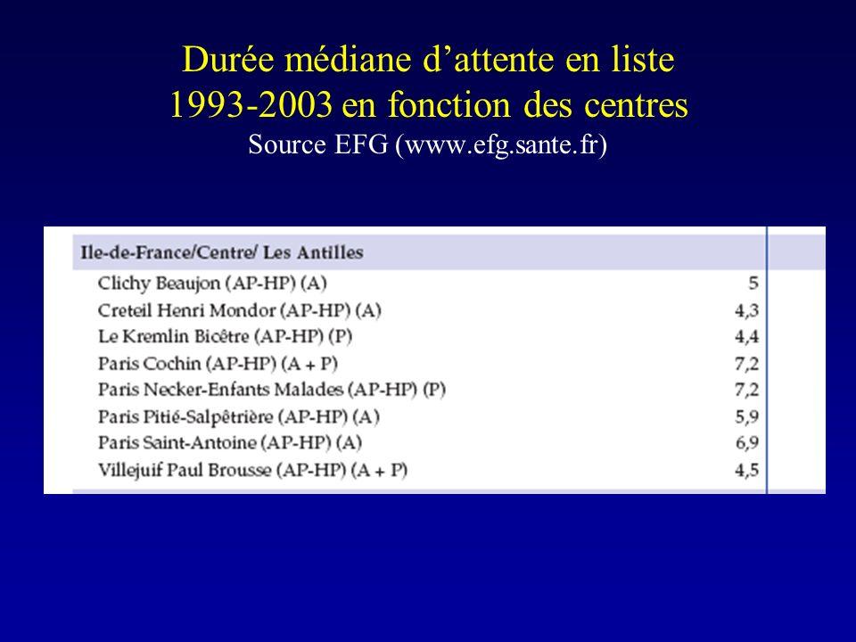 Durée médiane d'attente en liste 1993-2003 en fonction des centres Source EFG (www.efg.sante.fr)