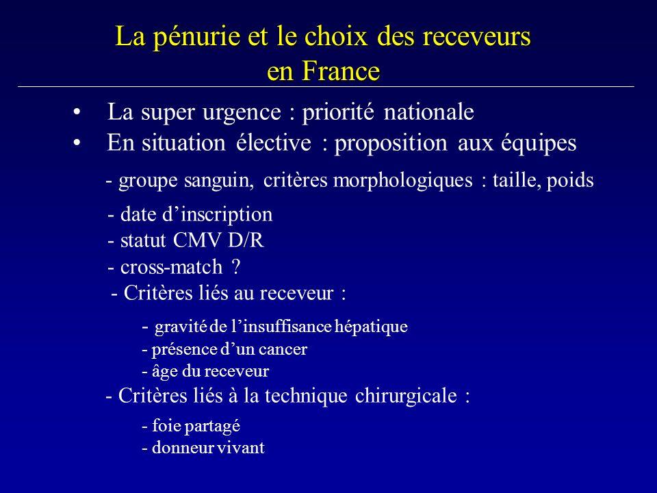 La pénurie et le choix des receveurs en France