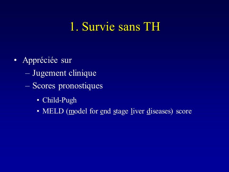 1. Survie sans TH Appréciée sur Jugement clinique Scores pronostiques