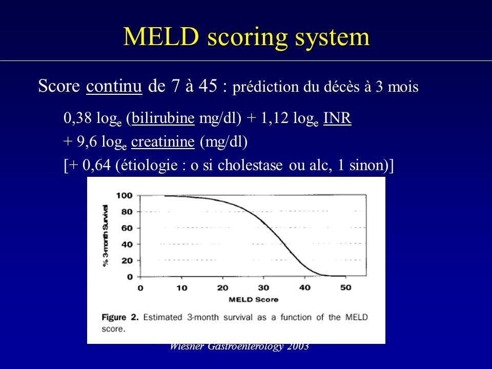 MELD scoring system Score continu de 7 à 45 : prédiction du décès à 3 mois. 0,38 loge (bilirubine mg/dl) + 1,12 loge INR.