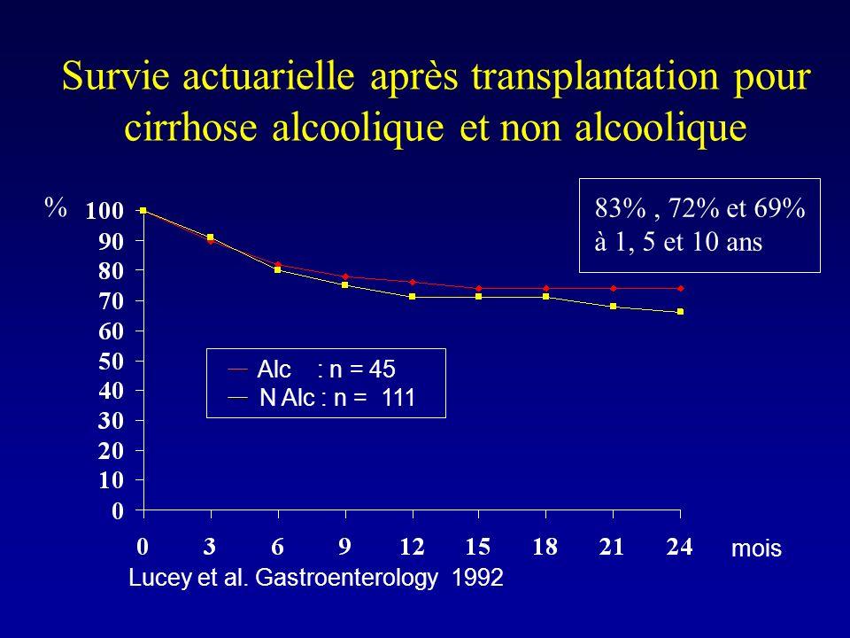 Survie actuarielle après transplantation pour cirrhose alcoolique et non alcoolique