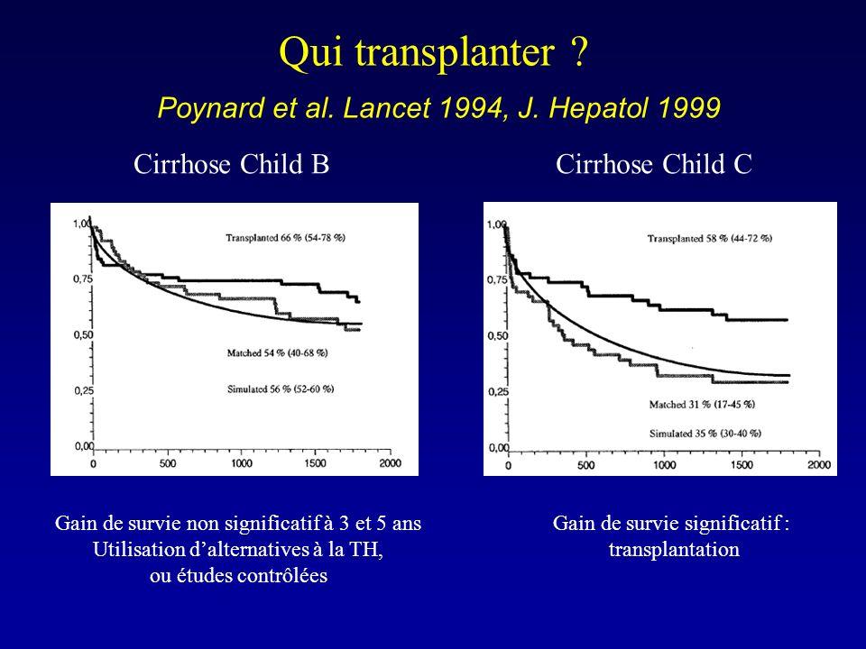 Qui transplanter Poynard et al. Lancet 1994, J. Hepatol 1999