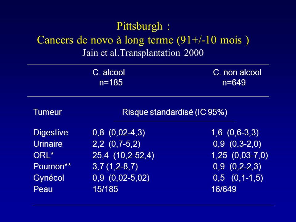 Pittsburgh : Cancers de novo à long terme (91+/-10 mois ) Jain et al