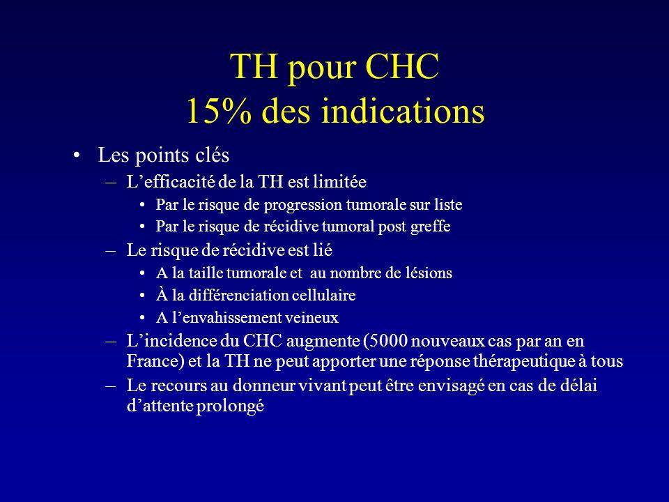TH pour CHC 15% des indications
