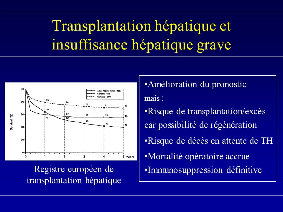Transplantation hépatique et insuffisance hépatique grave