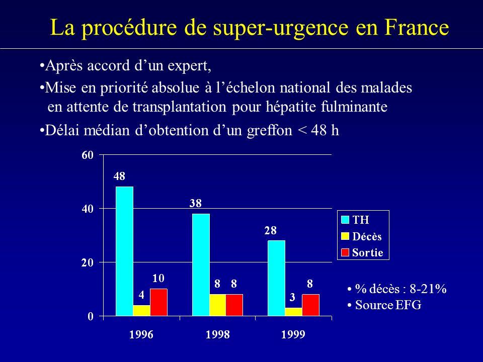 La procédure de super-urgence en France