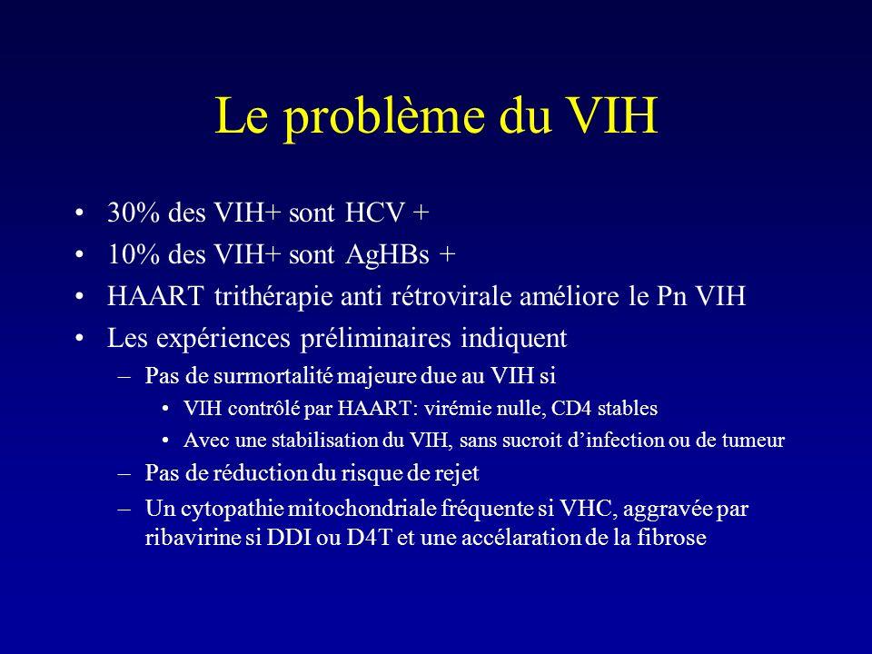 Le problème du VIH 30% des VIH+ sont HCV + 10% des VIH+ sont AgHBs +