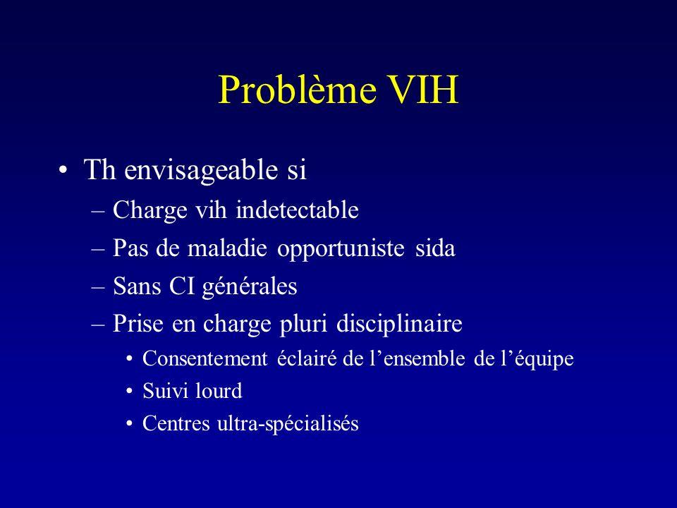 Problème VIH Th envisageable si Charge vih indetectable