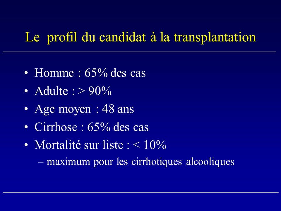 Le profil du candidat à la transplantation