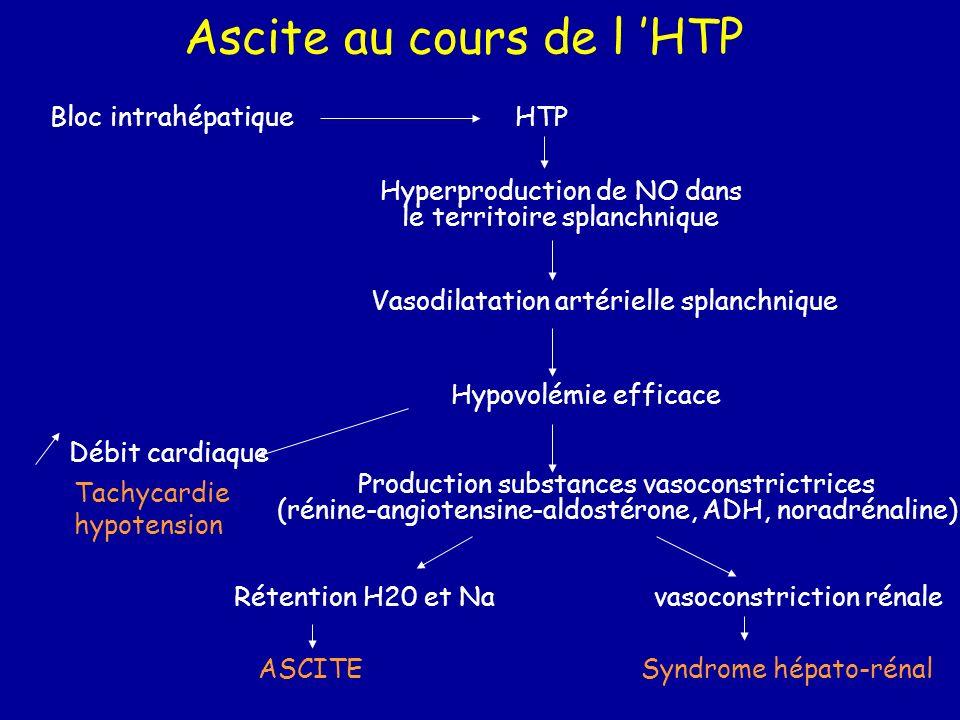 Ascite au cours de l 'HTP