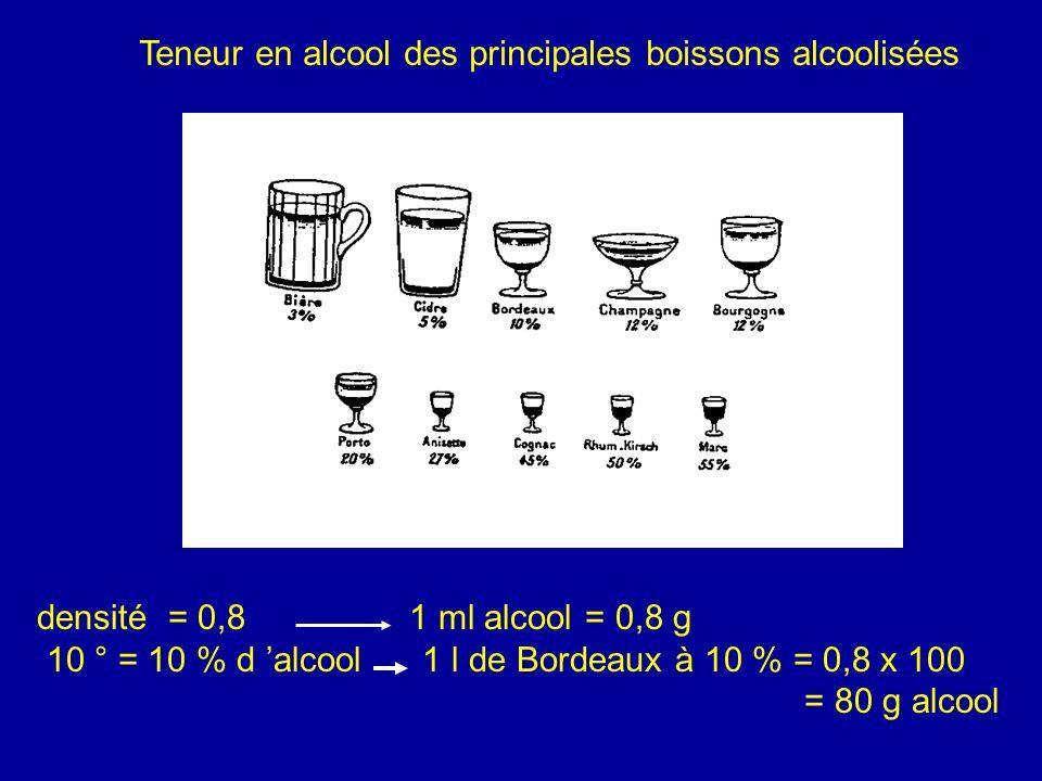 Teneur en alcool des principales boissons alcoolisées
