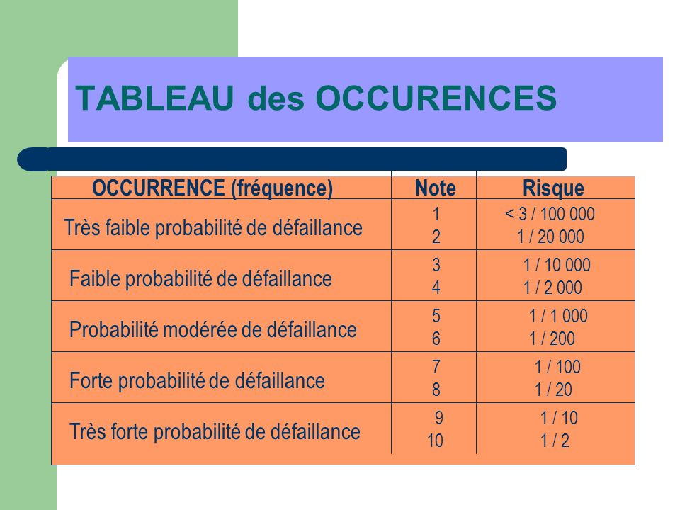 TABLEAU des OCCURENCES