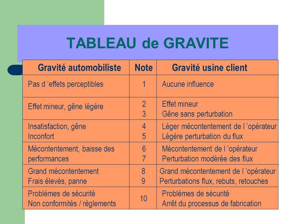 TABLEAU de GRAVITE Gravité automobiliste Note Gravité usine client