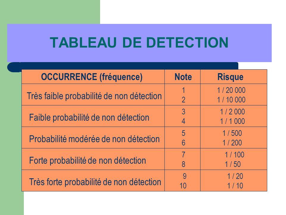 TABLEAU DE DETECTION Très faible probabilité de non détection