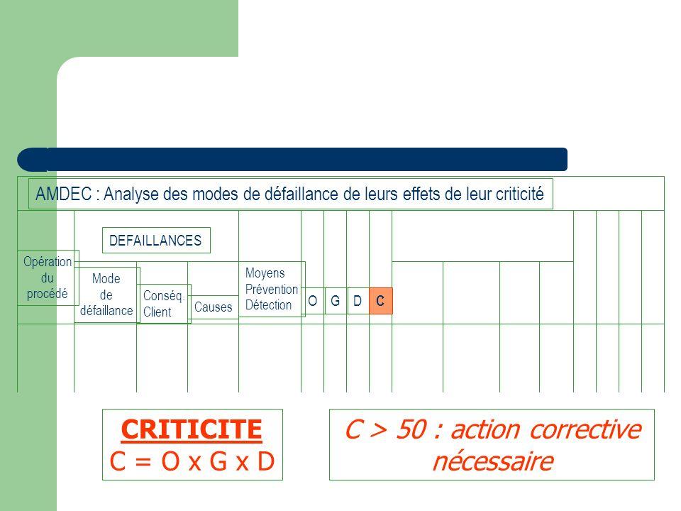 C > 50 : action corrective nécessaire