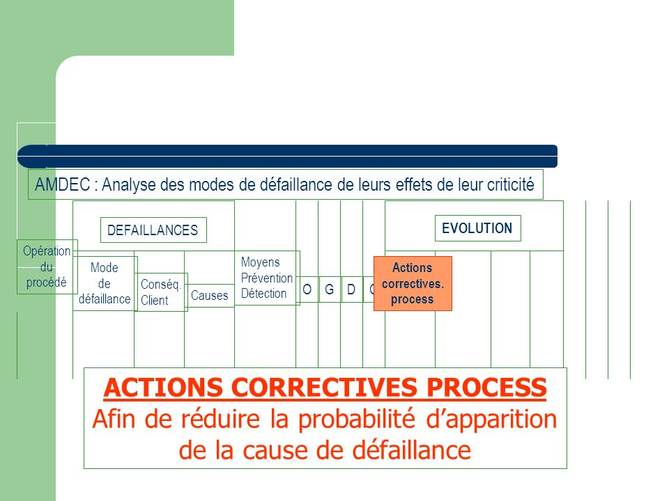 ACTIONS CORRECTIVES PROCESS