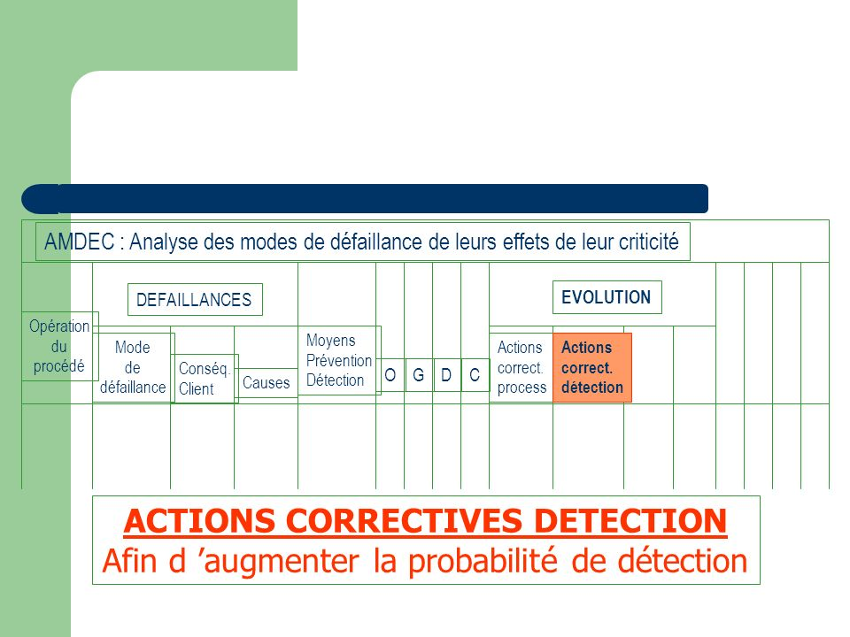ACTIONS CORRECTIVES DETECTION