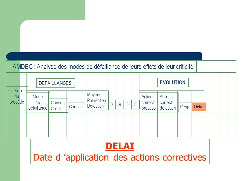 Date d 'application des actions correctives