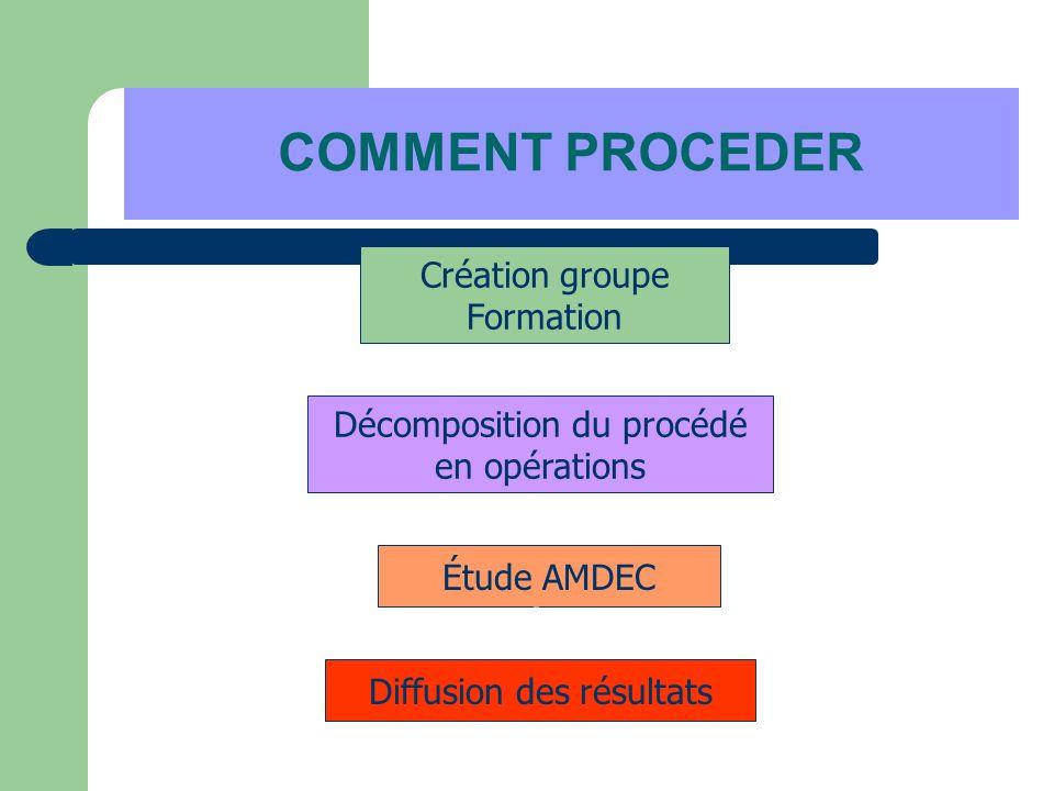 COMMENT PROCEDER Création groupe Formation Décomposition du procédé