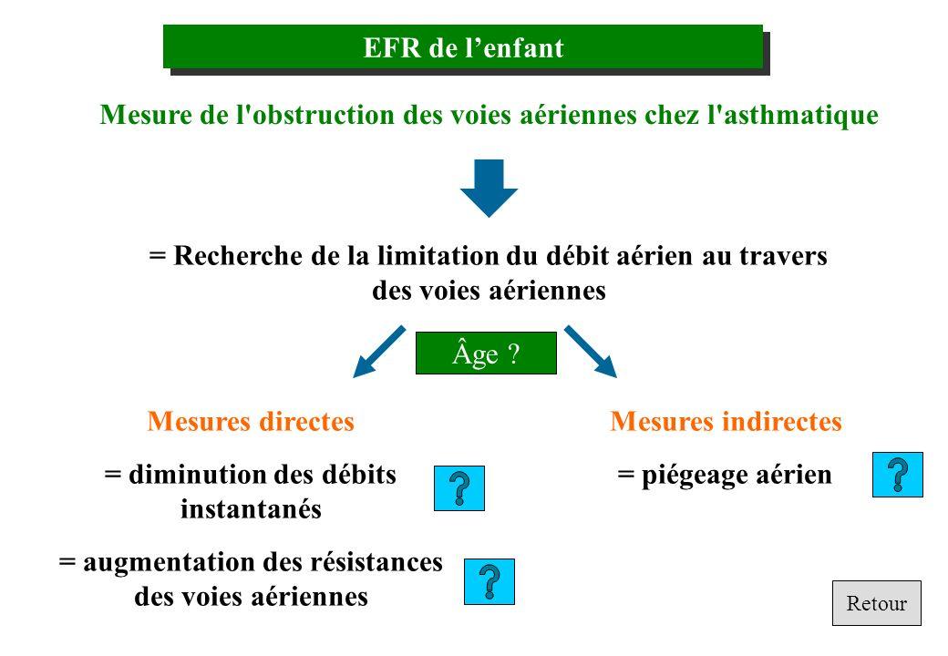 Mesure de l obstruction des voies aériennes chez l asthmatique