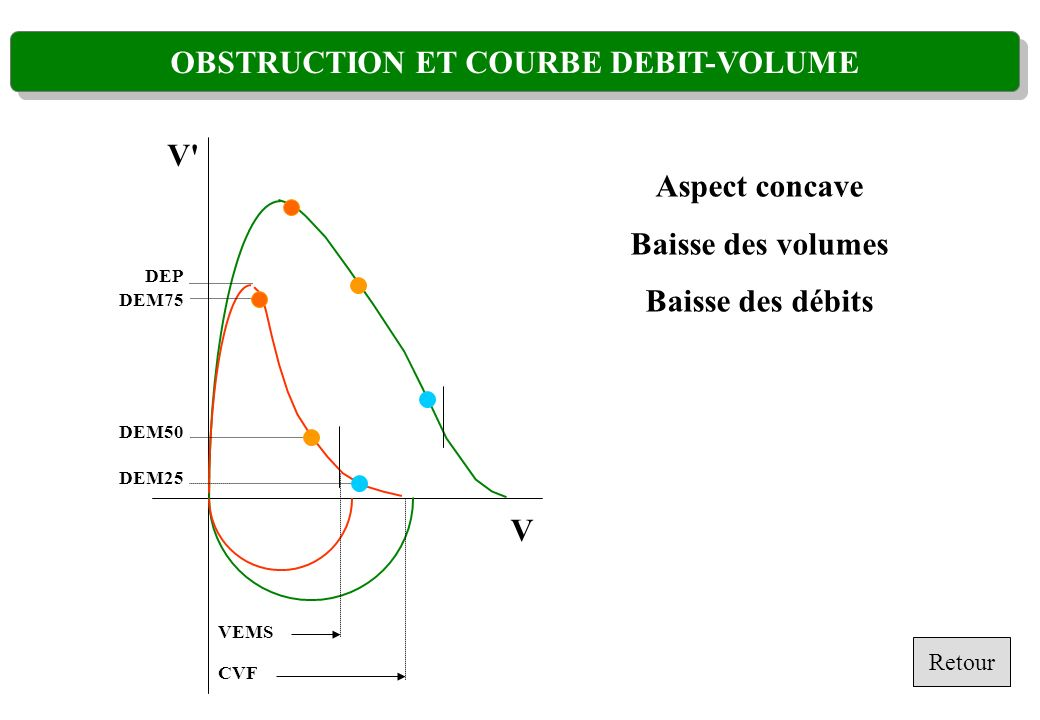 OBSTRUCTION ET COURBE DEBIT-VOLUME