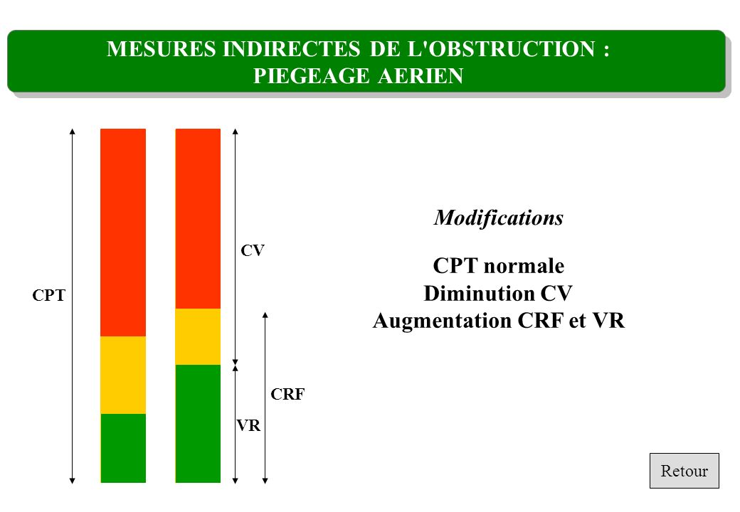 MESURES INDIRECTES DE L OBSTRUCTION : PIEGEAGE AERIEN